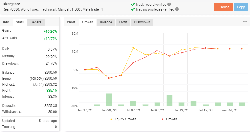 Real live account trading results with growth chart