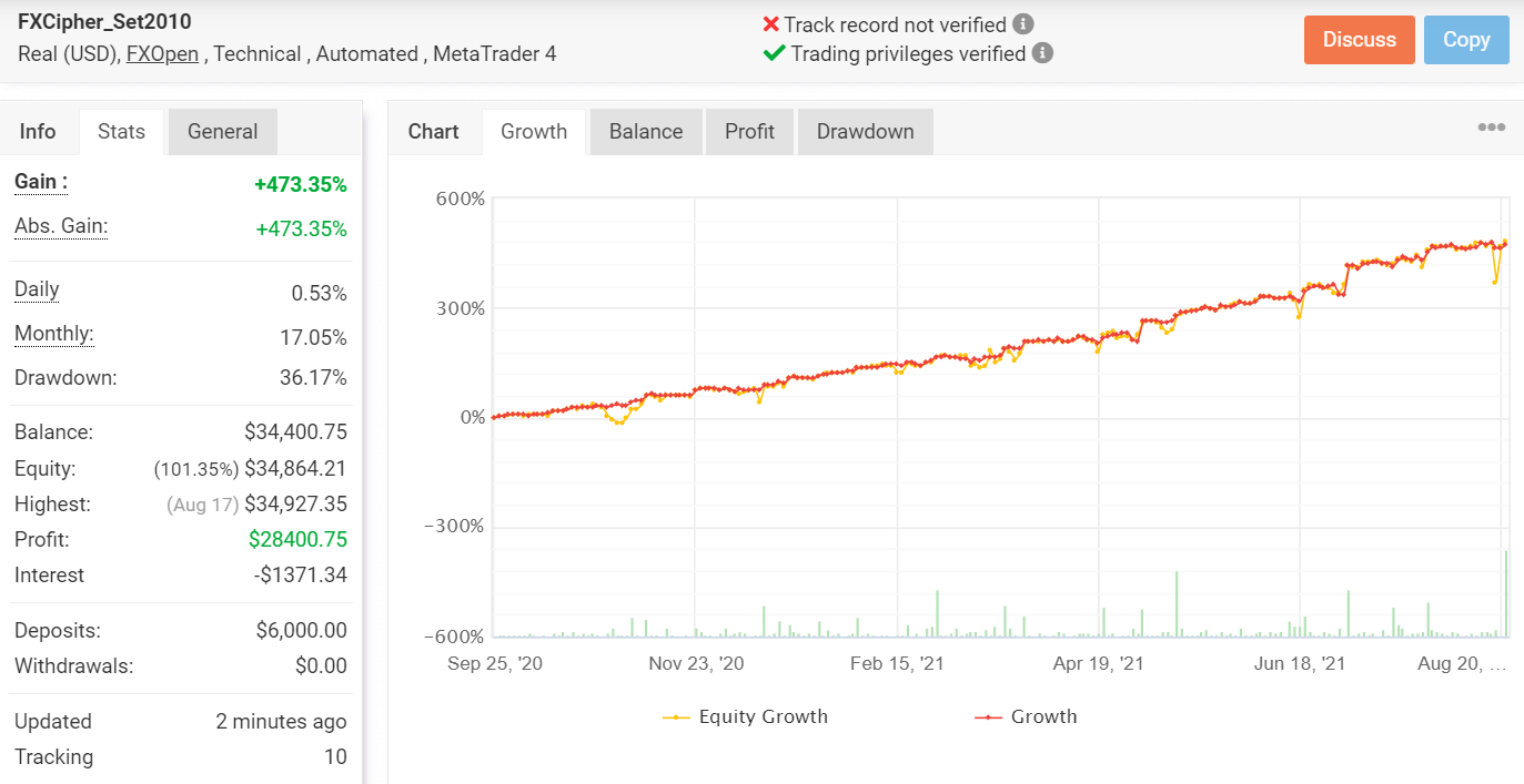 Growth chart for FXCIPHER