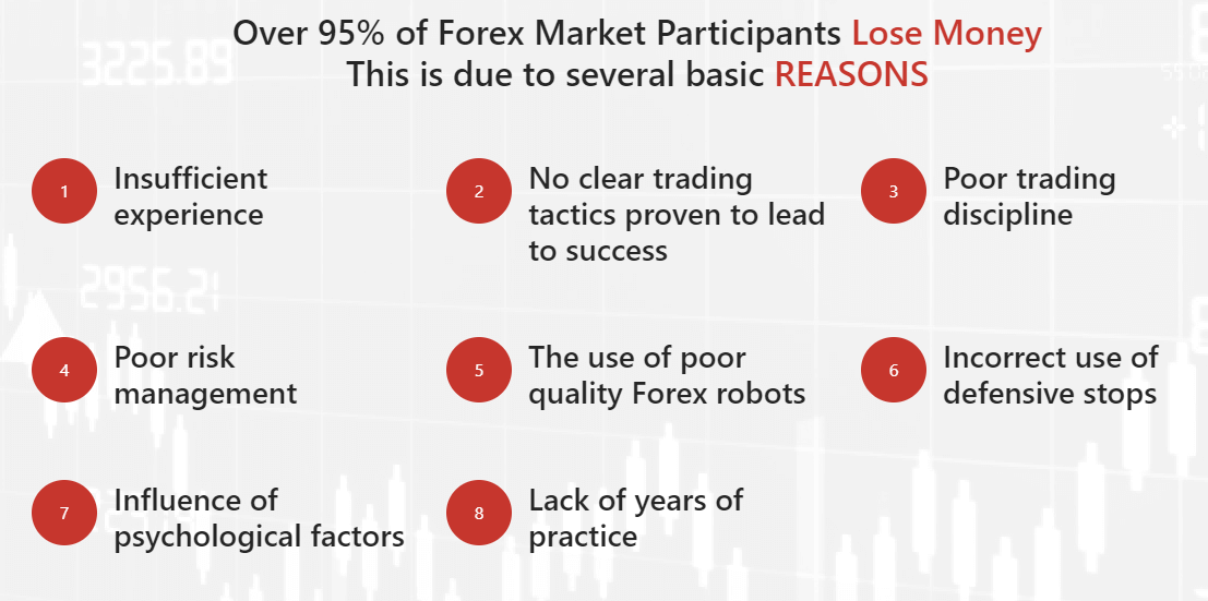 Gravity FX NG reasons for why people lose money on Forex