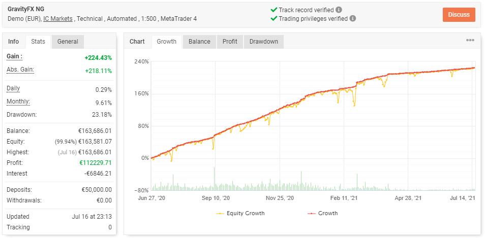 Gravity FX NG trading results