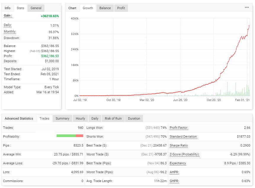 Green Graph EA backtest report