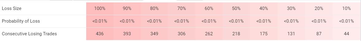 Green Graph EA risks