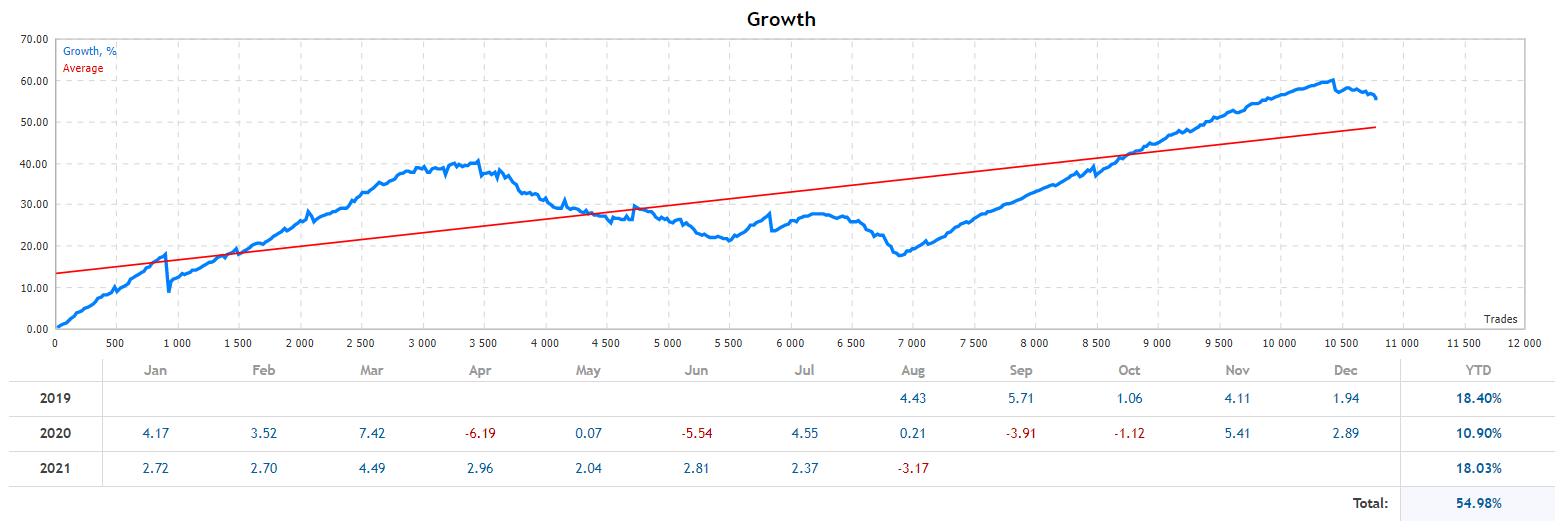 Grid King growth chart