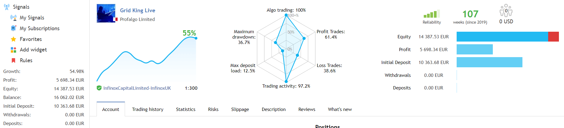 Grid King trading results