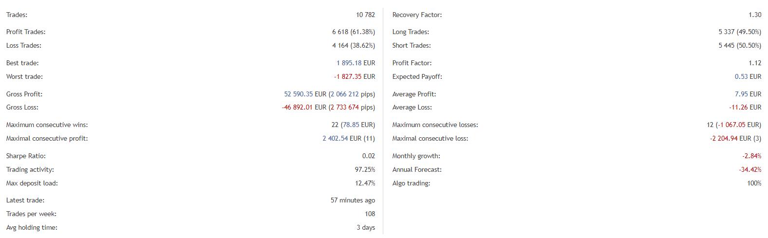 Grid King trading details