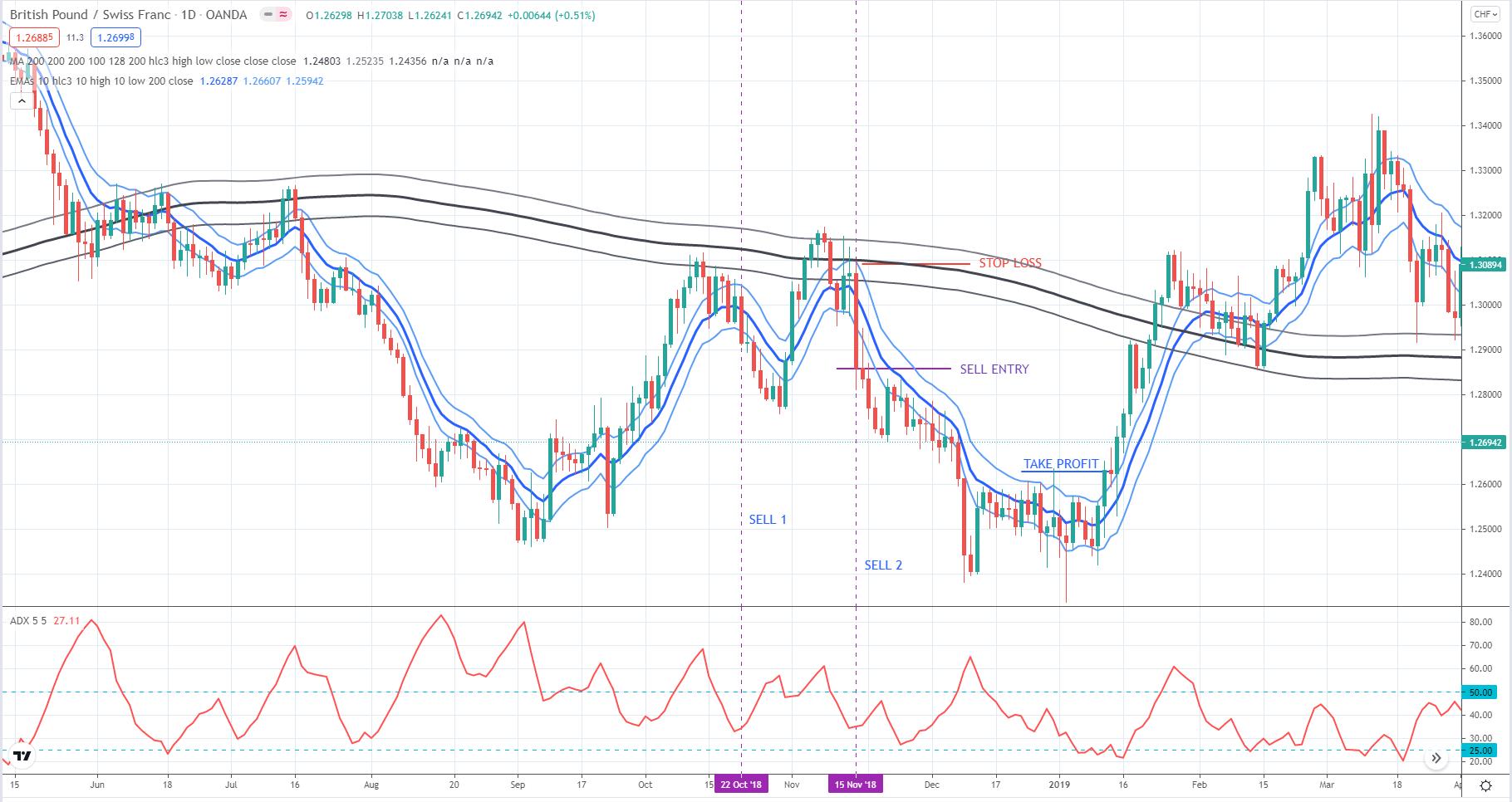 British Pound / Swiss Franc