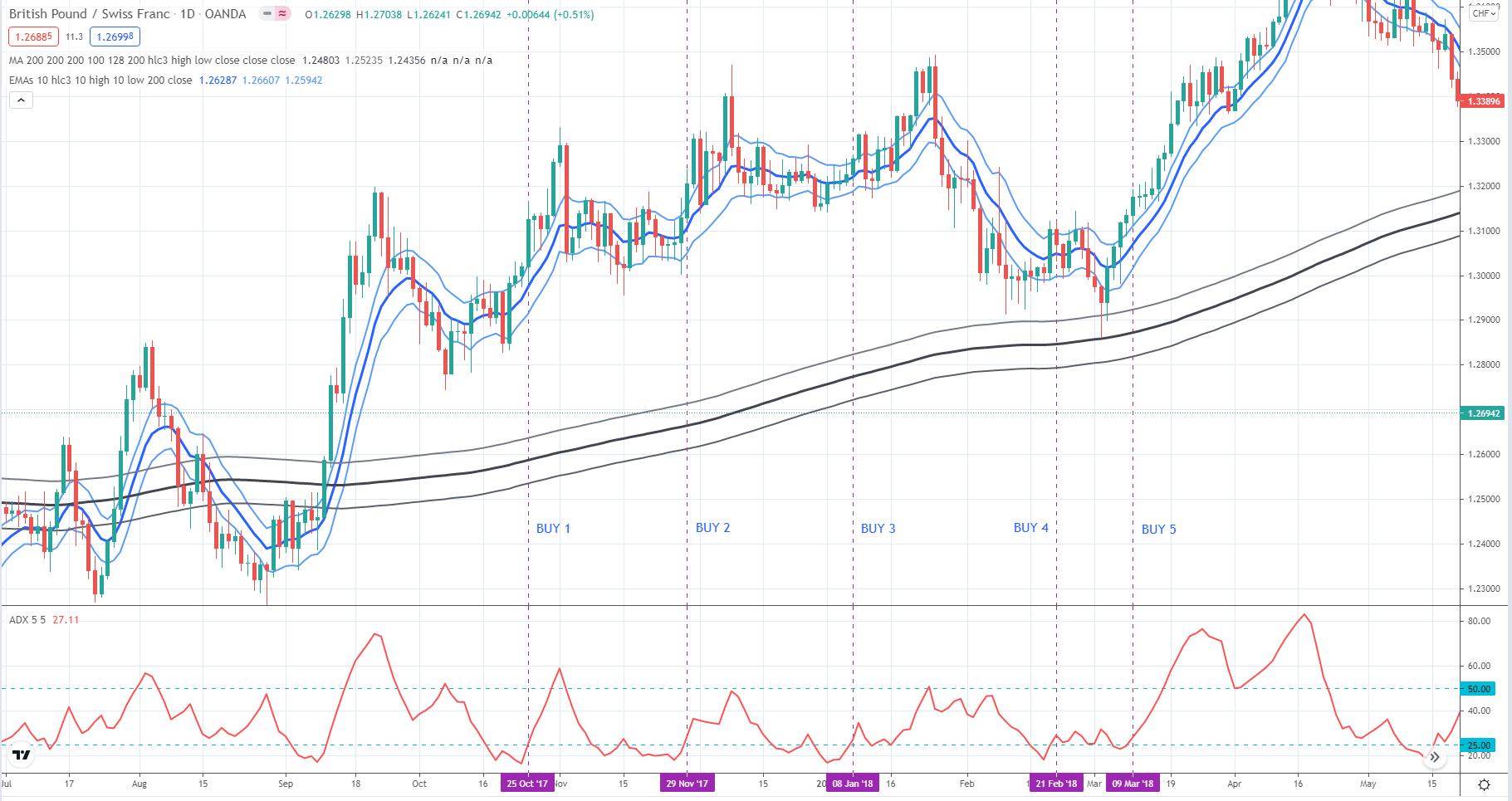 British Pound/Swiss Franc