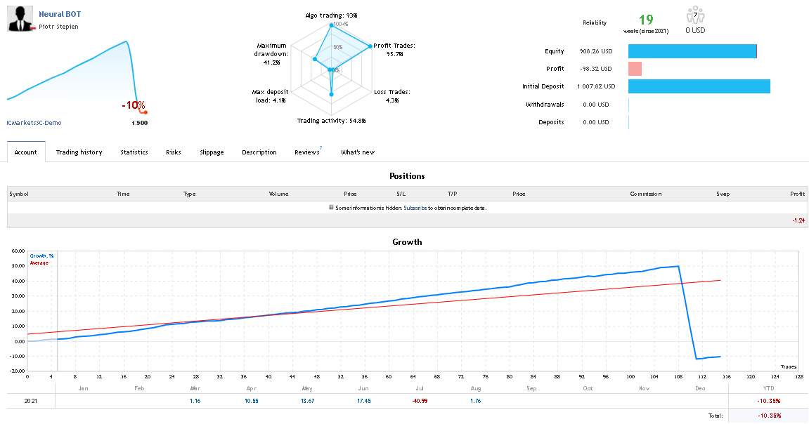 Demo account results showing growth chart and trading statistics