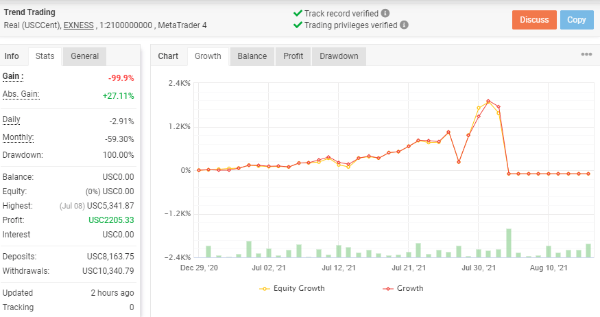 Growth chart and trading stats for PZ Trend Trading