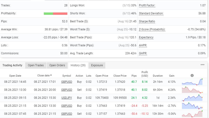 Advanced trading stats of PipFinite EA Trend PRO