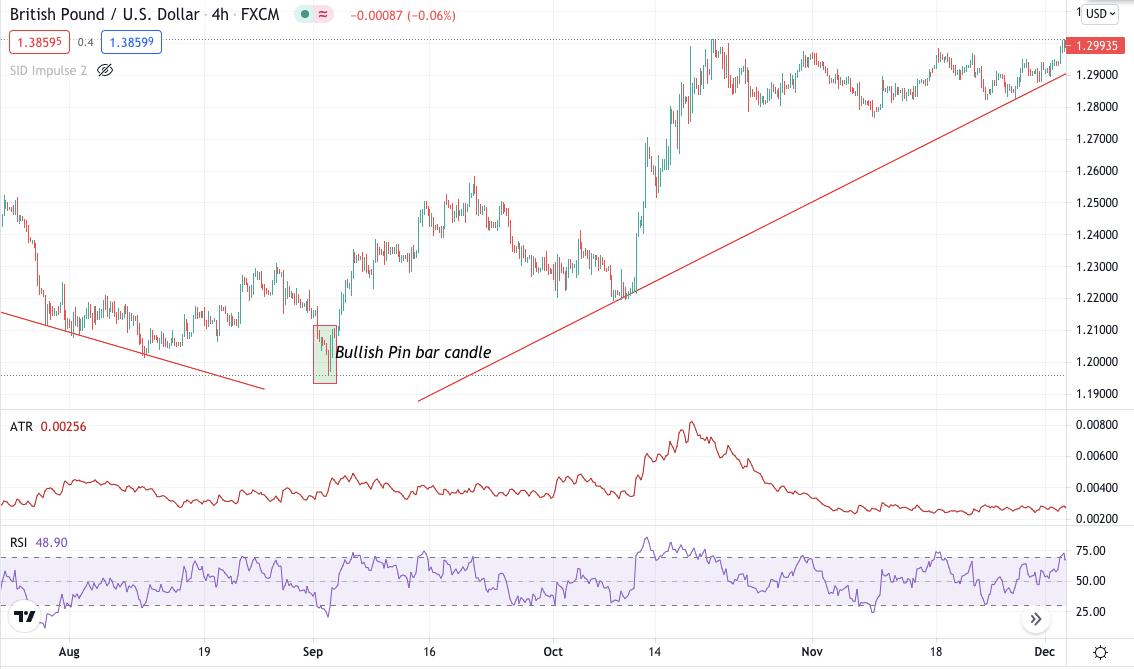 GBP/USD bullish pin bar chart-4hr