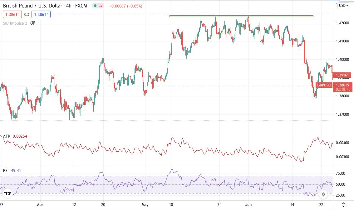 GBP/USD bearish pin bar chart-4hr
