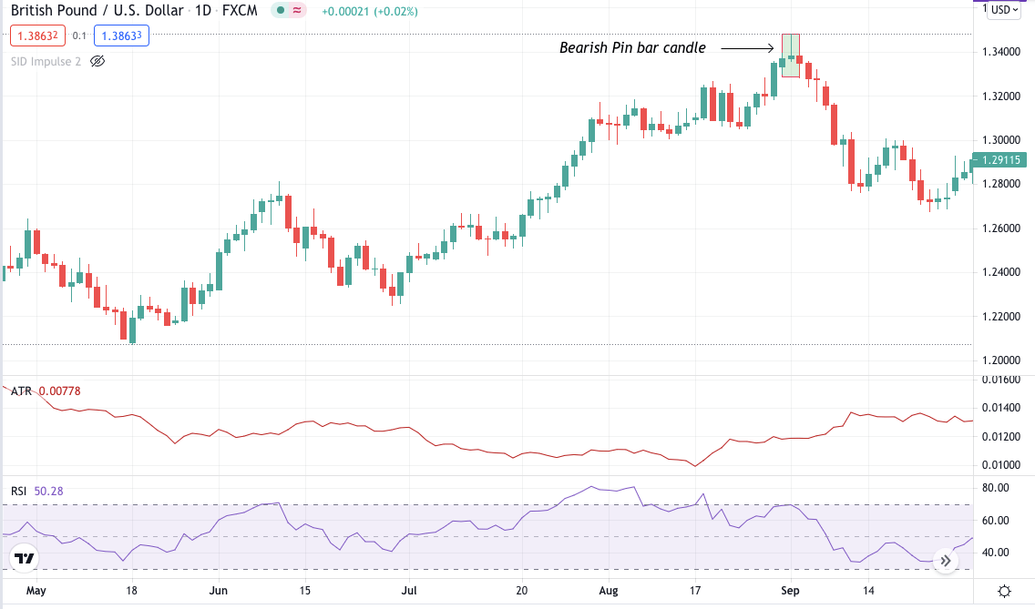 GBP/USD bearish pin bar chart-daily