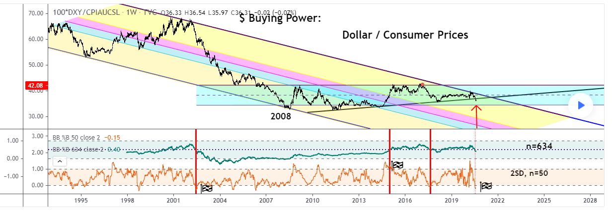 Dollar / Consumer Prices