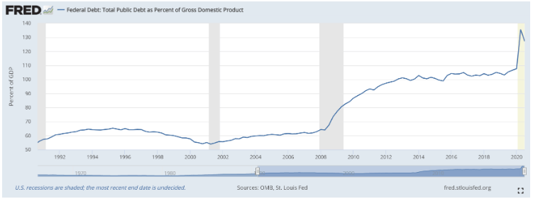 US debt-to-GDP data