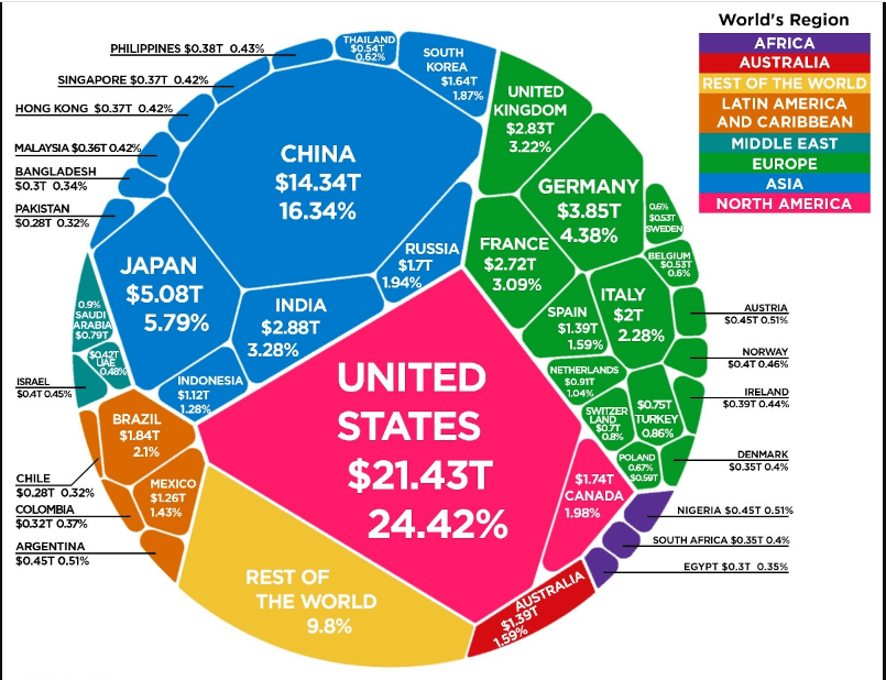 The percentage of possessions over the global economy by the nations.