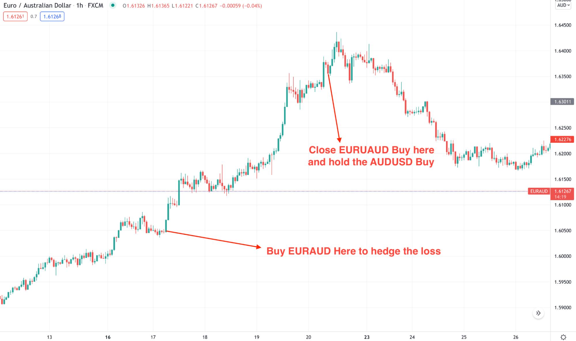 EUR/AUD H1 chart