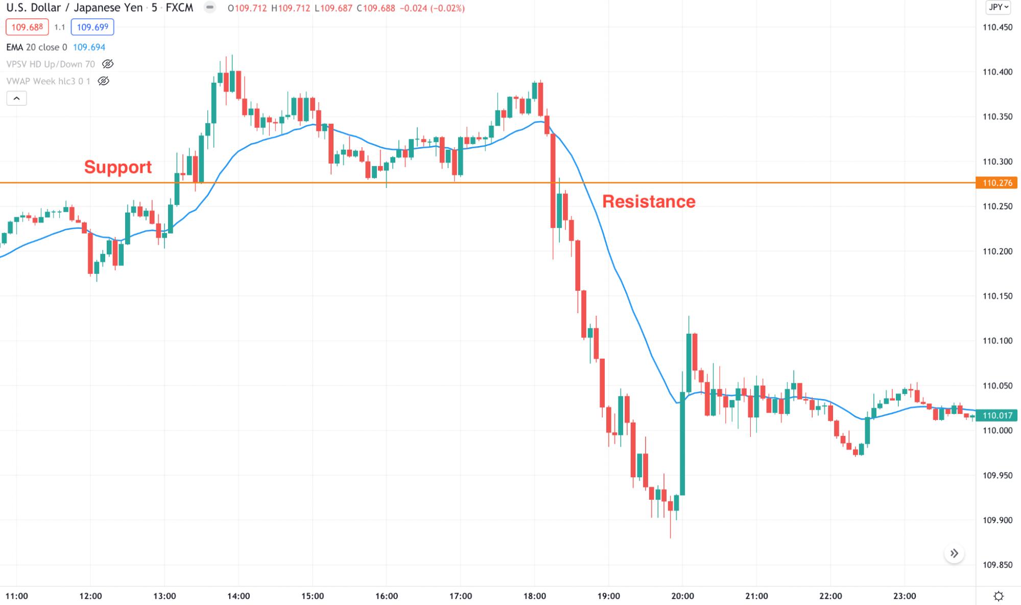USD/JPY 5m chart
