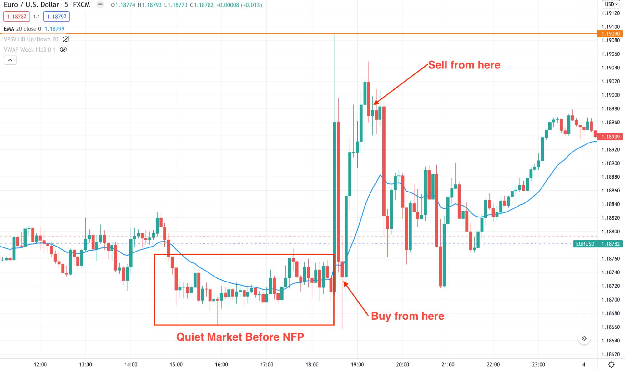 EUR/USD 5m chart
