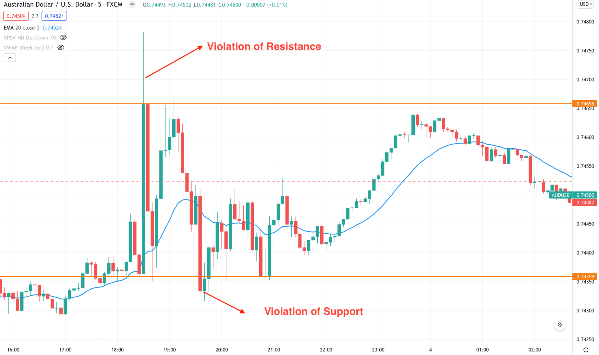 AUD/USD 5m chart