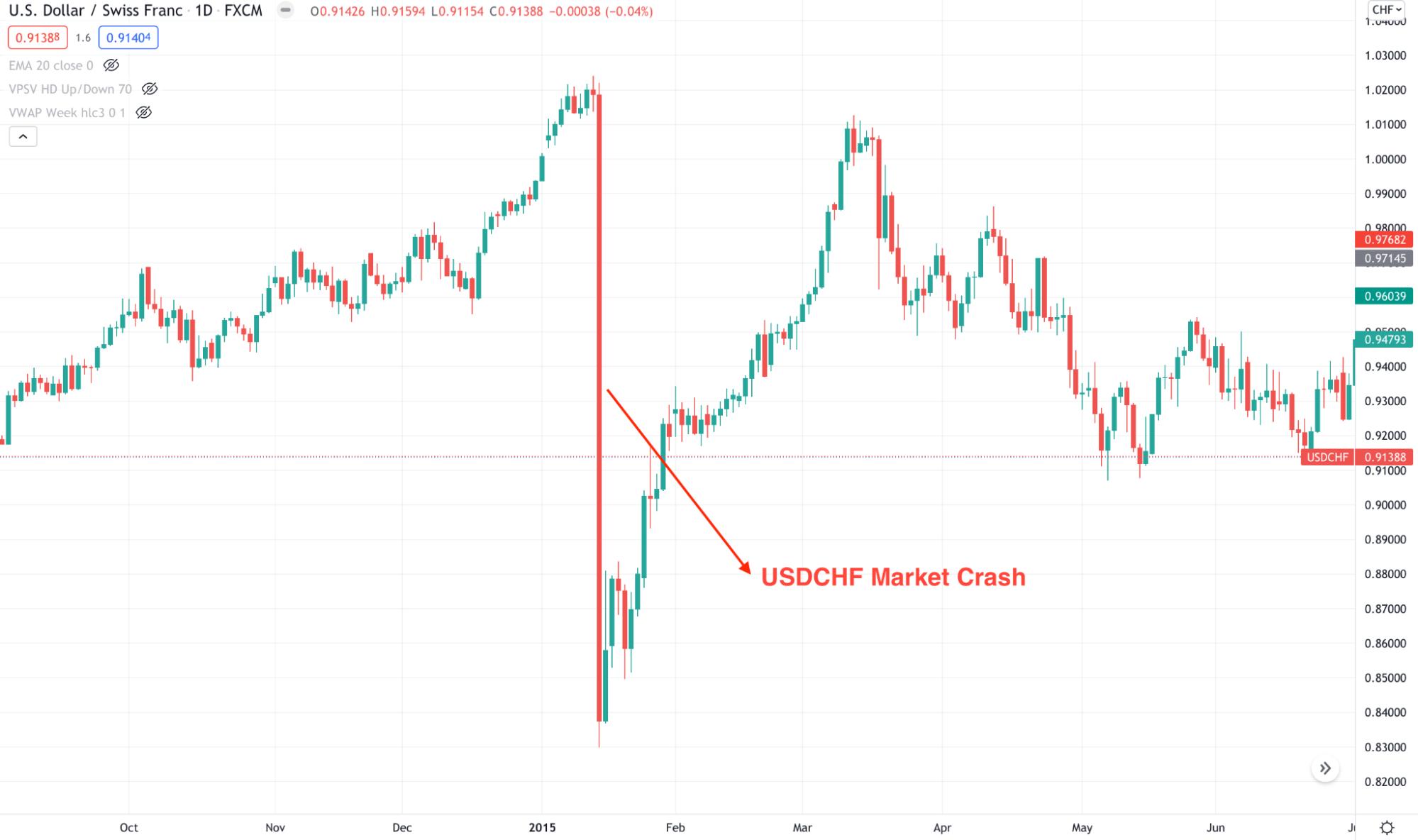 USD/CHF market crash