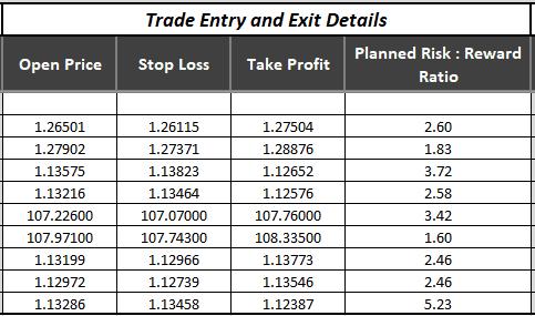 Trading journal information
