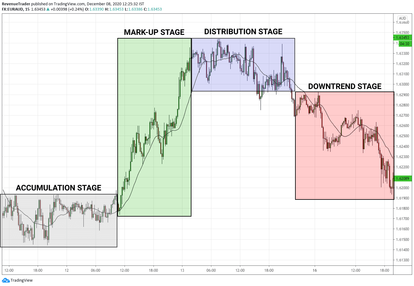 Price movement cycle