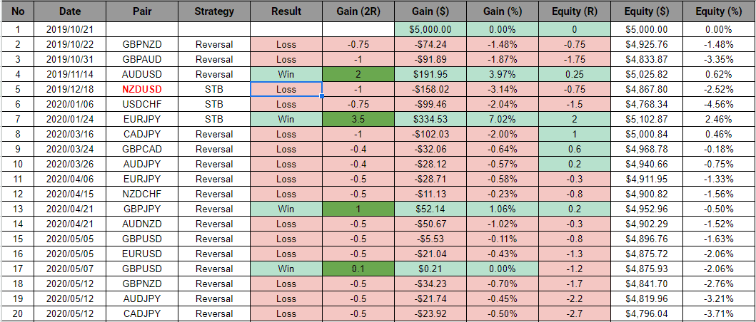 comparison of different currency pairs
