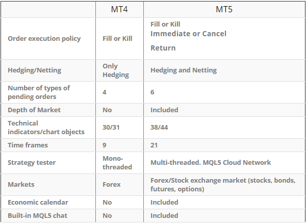 Both platforms differences at a glance