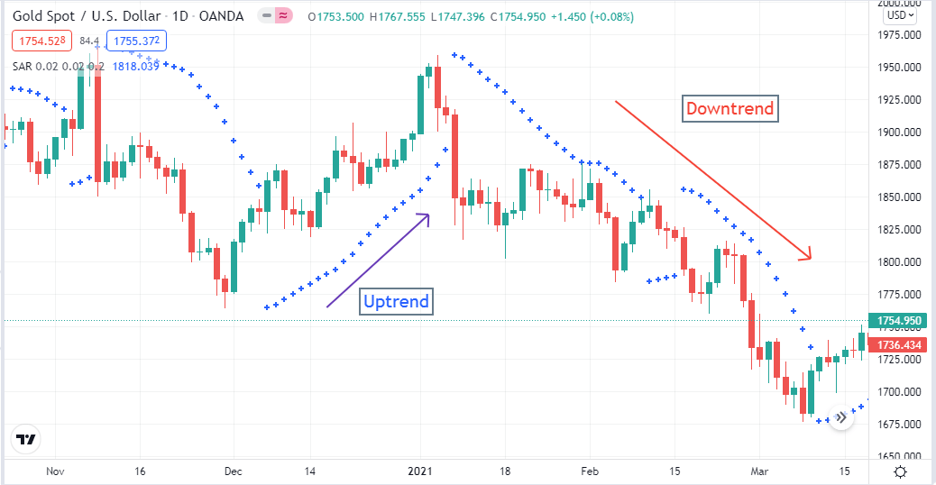 Different directions by PSAR in the 1-day chart of gold