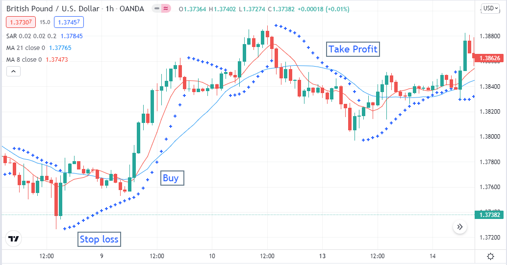 Short-term bullish trade setup