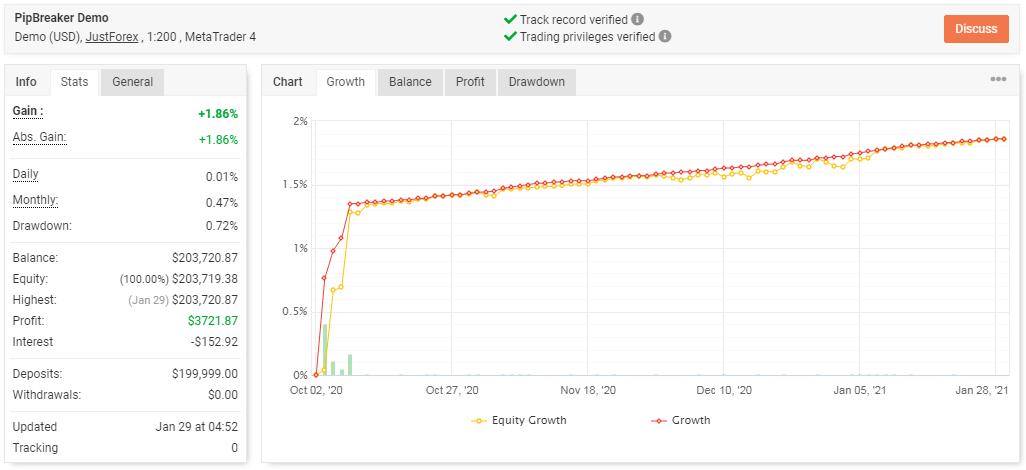 Pipbreaker's trading results