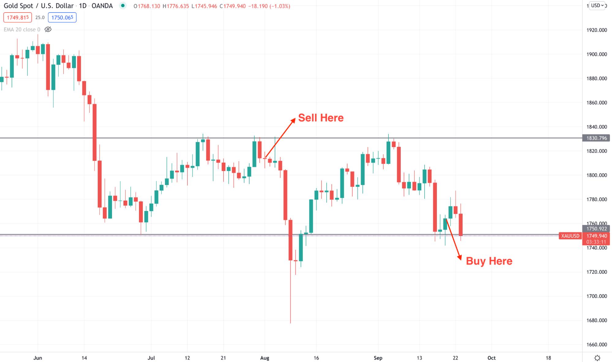 Long-term range trading