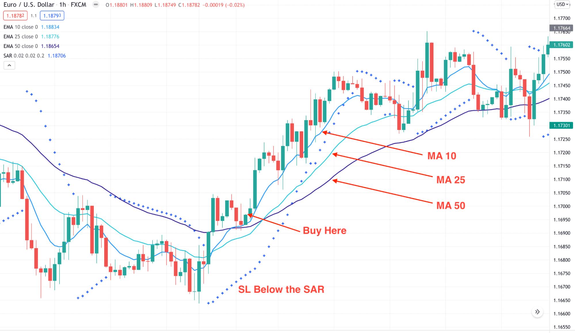 Parabolic profits scalping strategy