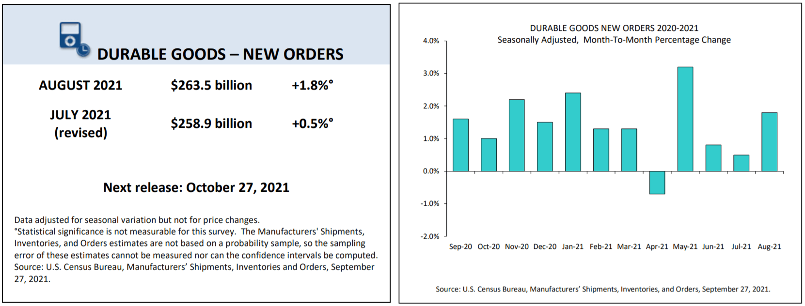 Durable goods new orders 2020-2021, seasonally adjusted month-to-month percentage change as of September 27, 2021