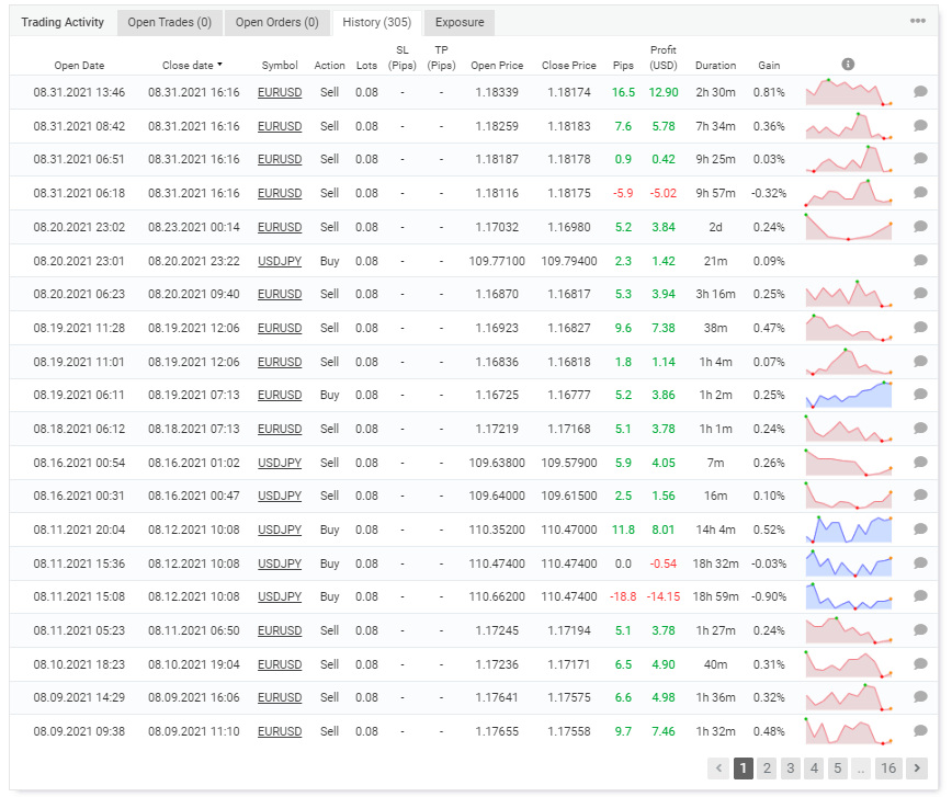 The trading activity of the robot on Myfxbook