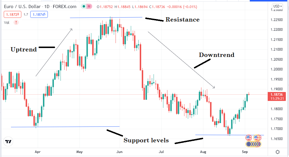 Technical views on EUR/USD daily chart