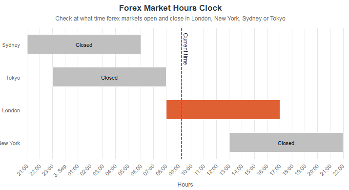 Market hours on GMT