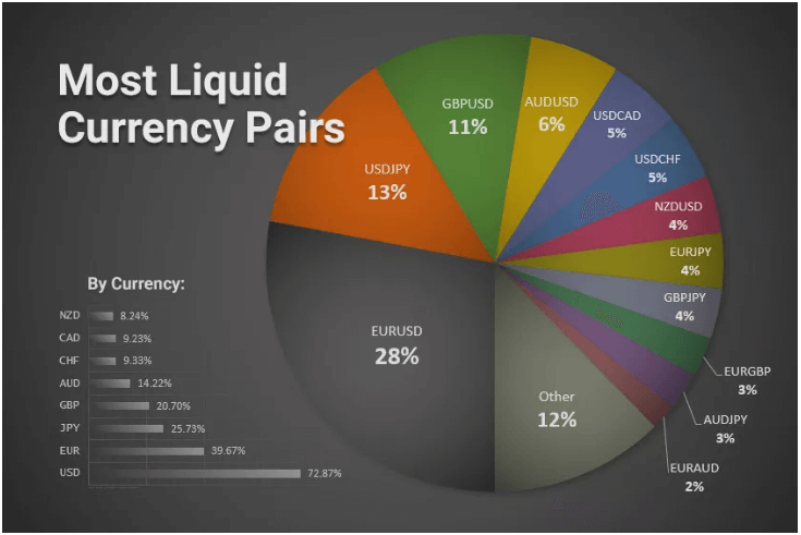 Liquidity of currency pairs