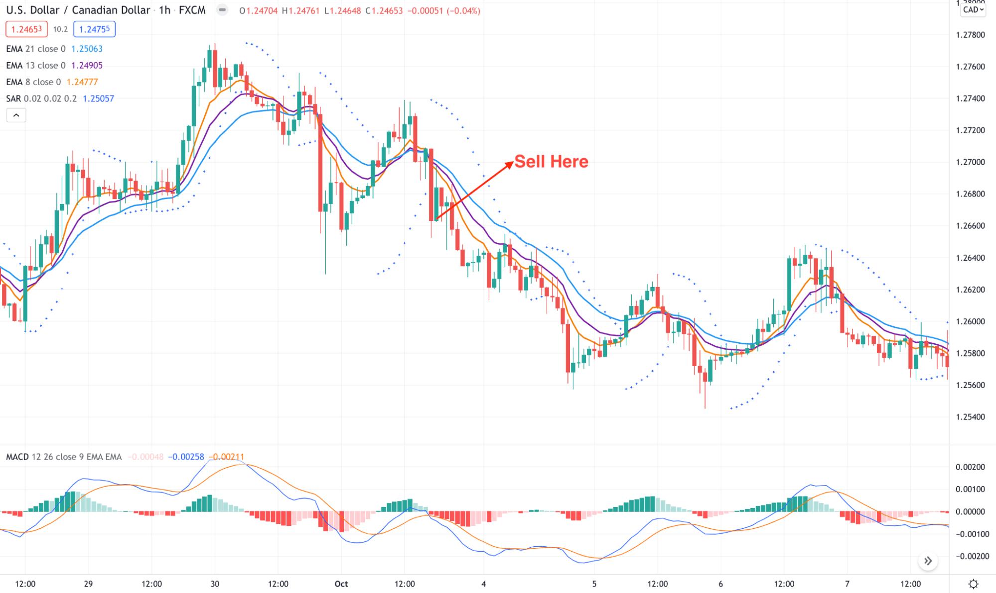USD/CAD D1 chart