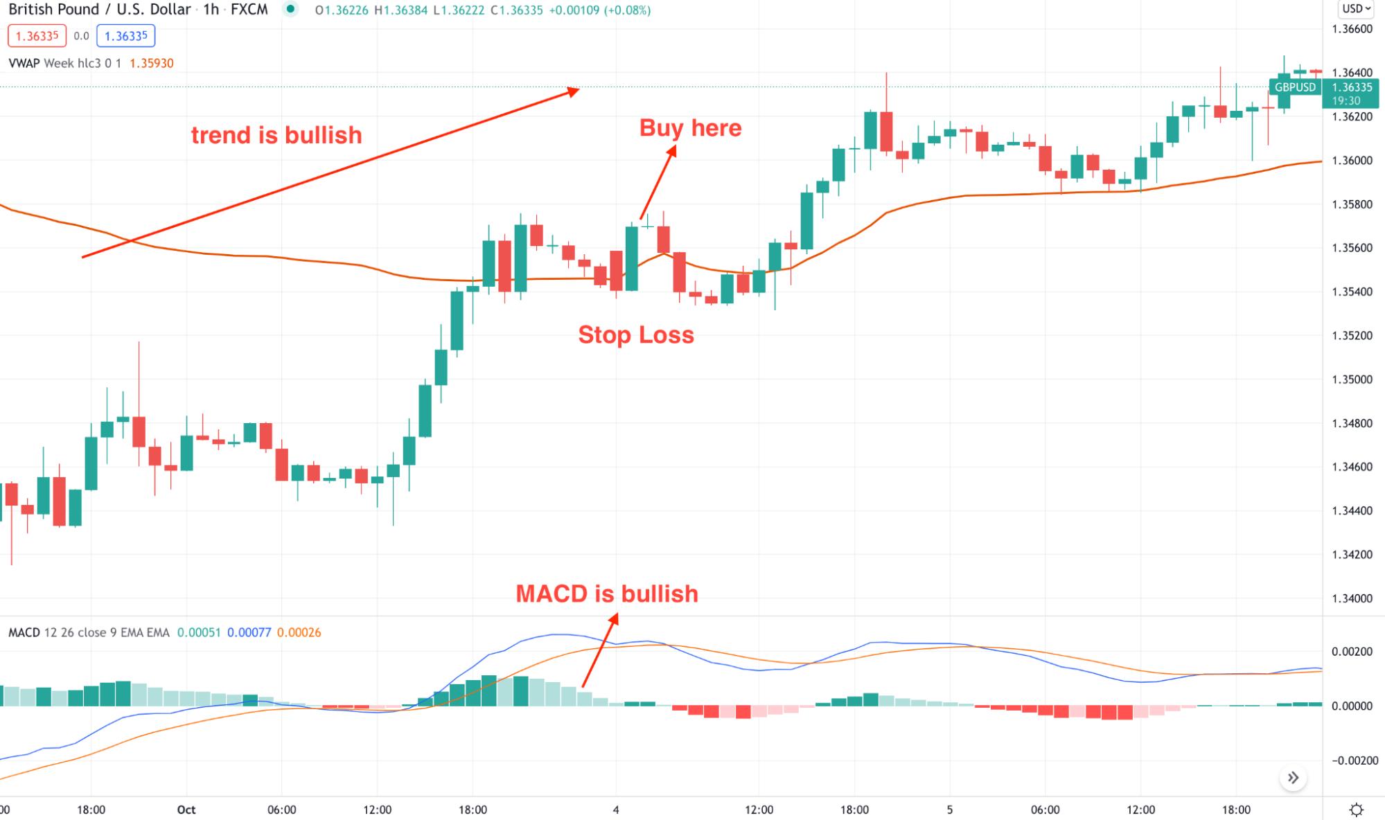 Long-term trading