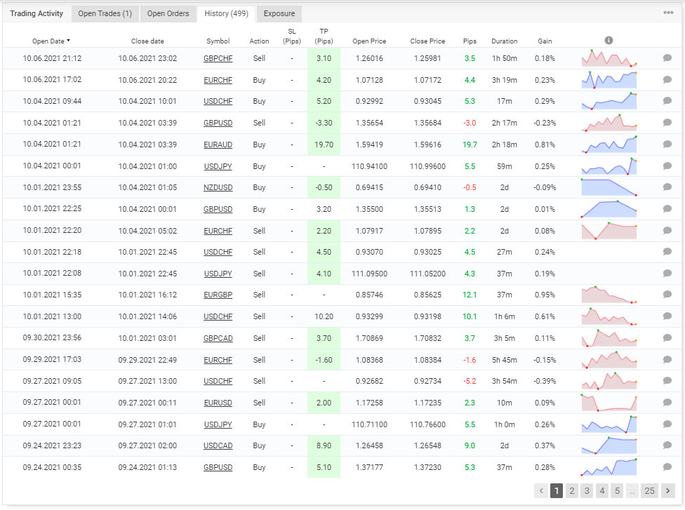 History on Myfxbook
