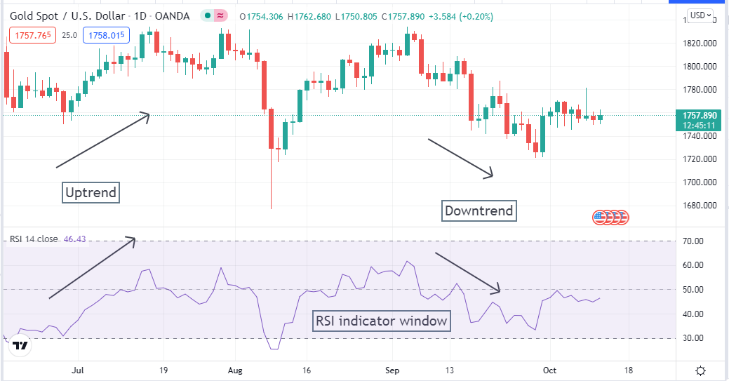 Uptrend and downtrend on a daily XAU/USD chart with RSI window