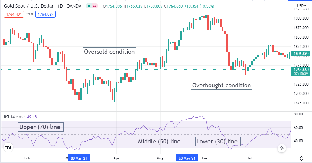 Different phases by RSI indicator