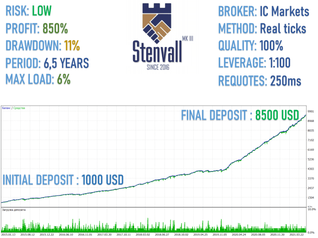 Backtesting report for Stenvall Mark III EA