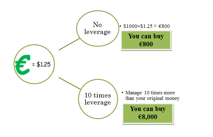 Buying potentiality with 10:1 leverage